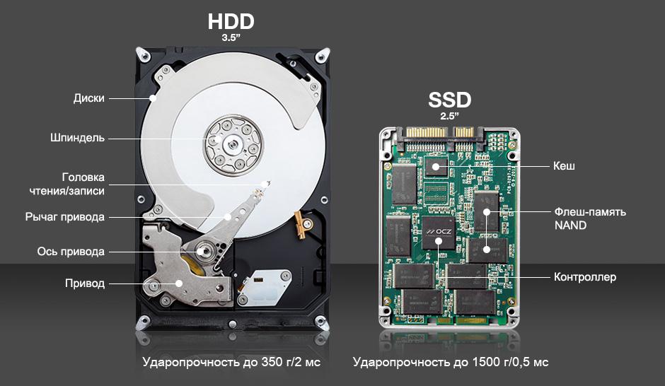 Основные отличия HDD от SSD дисков?